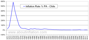 Chile_Inflation_Rate_Historical_1971_2012